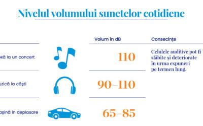 Infografic: Expunerea cotidiană la zgomot